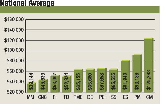 Salary rebound – Salary for Cnc Machinist