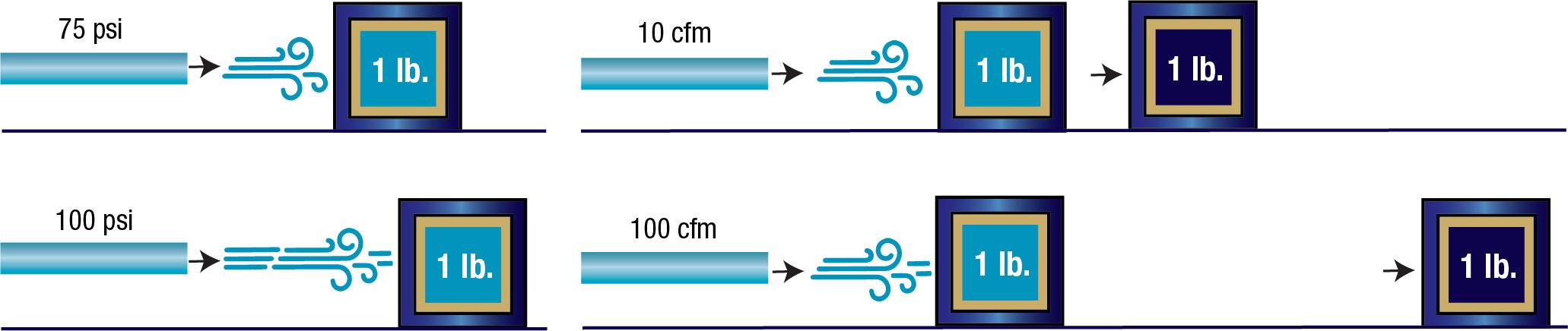 Understanding relationship between air pressure and flow | Cutting