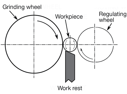 Schematic of a horizontal centerless grinding setup.