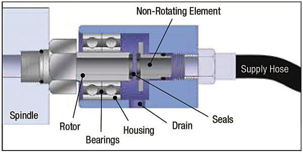 The parts of a rotary union. All images courtesy Deublin.