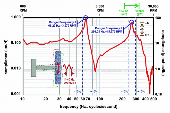 Frequency Measuring Tools : Avoiding chatter resonance cutting tool engineering