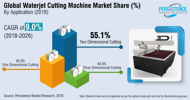 Report predicts steady growth for waterjet cutting machine