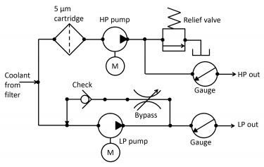 Factors affecting proper coolant application when grinding