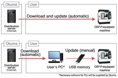 Okuma OSP Virus Protection System | Cutting Tool Engineering